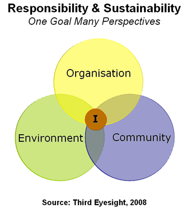 The Individual and the External Dimensions of Corporate Responsibility, Community, CSR, fairtrade, labour