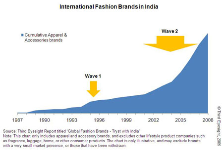 International Fashion Brands in India